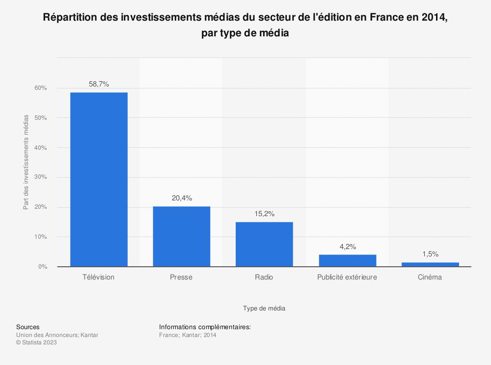 Statistique: Répartition des investissements médias du secteur de l'édition en France en 2014, par type de média | Statista