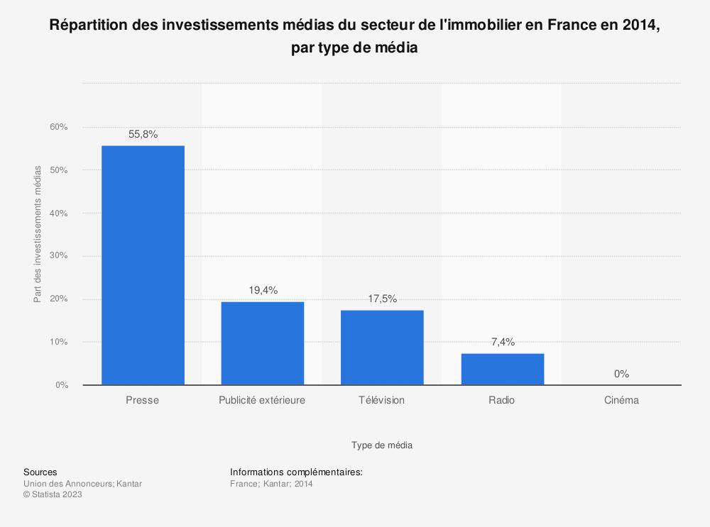 Statistique: Répartition des investissements médias du secteur de l'immobilier en France en 2014, par type de média | Statista