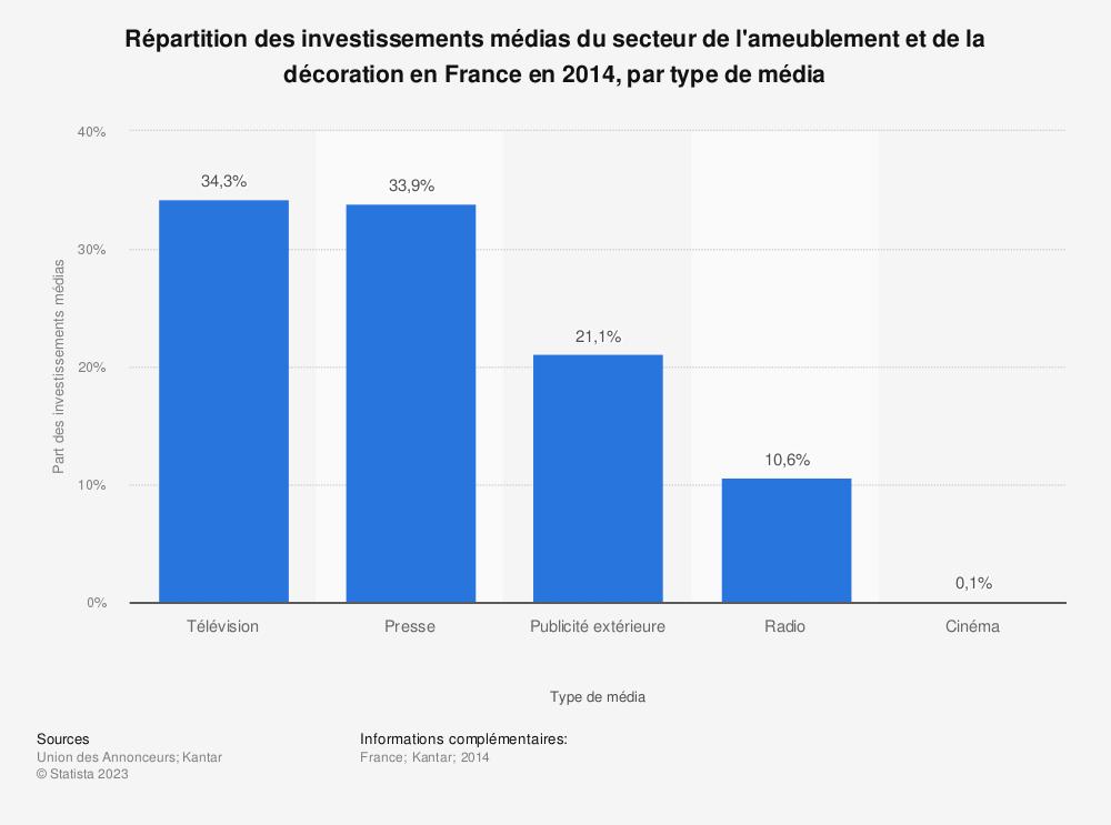 Statistique: Répartition des investissements médias du secteur de l'ameublement et de la décoration en France en 2014, par type de média | Statista