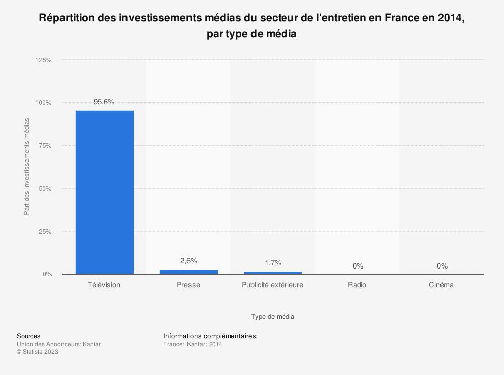 Statistique: Répartition des investissements médias du secteur de l'entretien en France en 2014, par type de média | Statista