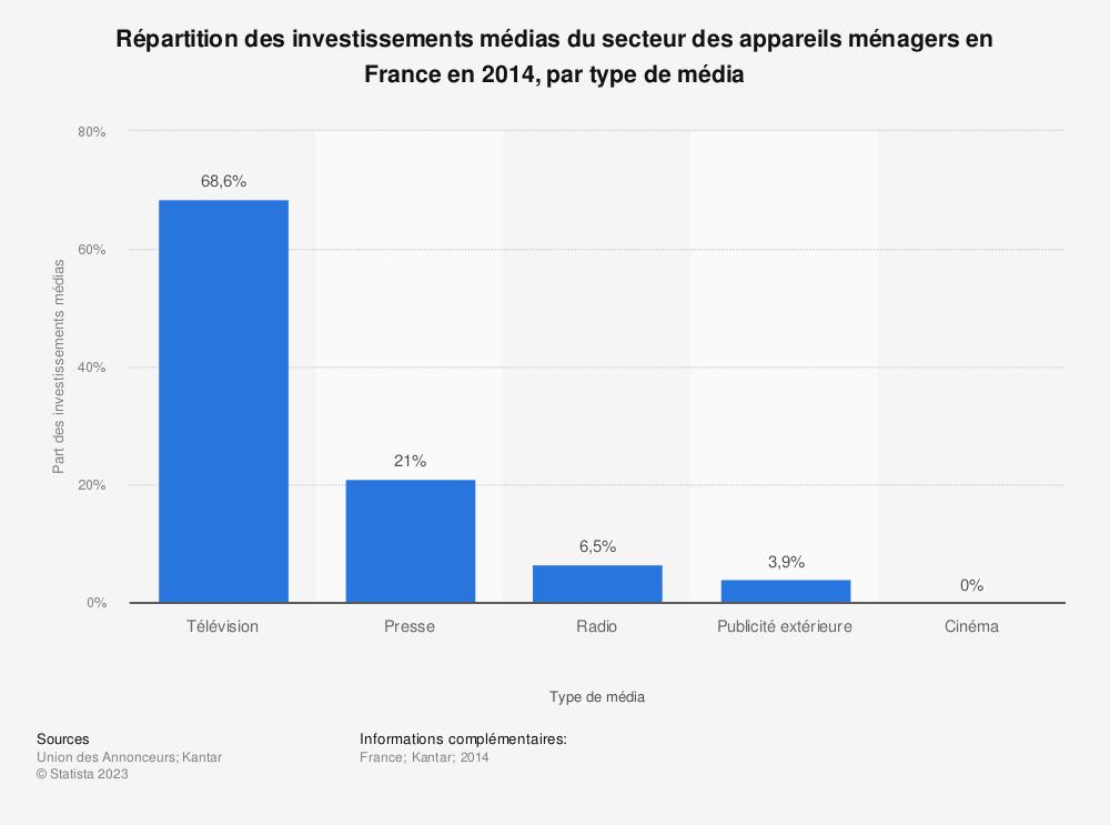 Statistique: Répartition des investissements médias du secteur des appareils ménagers en France en 2014, par type de média | Statista