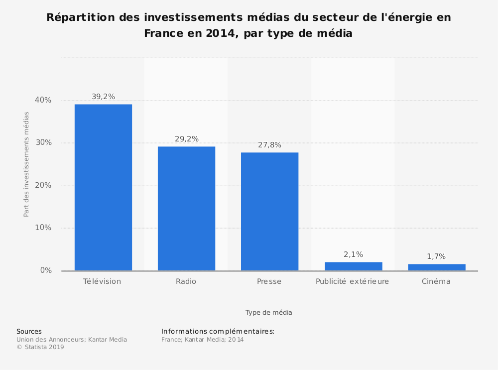 Statistique: Répartition des investissements médias du secteur de l'énergie en France en 2014, par type de média | Statista