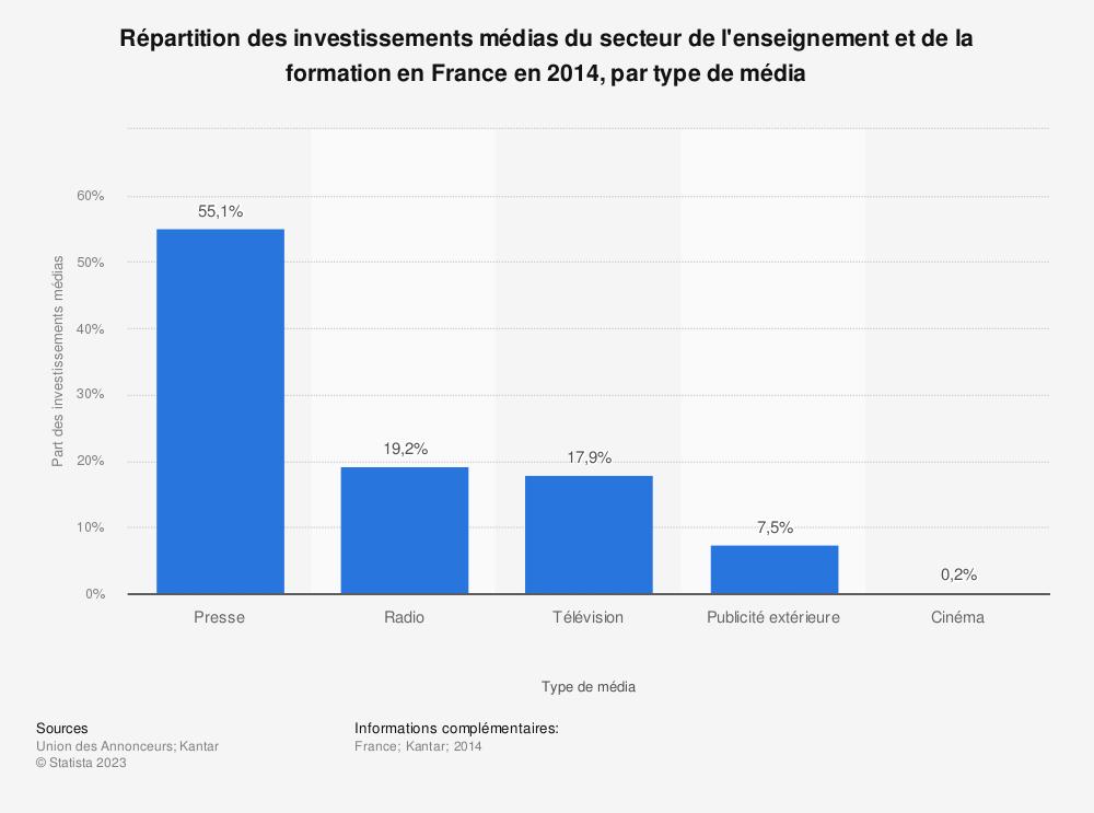 Statistique: Répartition des investissements médias du secteur de l'enseignement et de la formation en France en 2014, par type de média | Statista