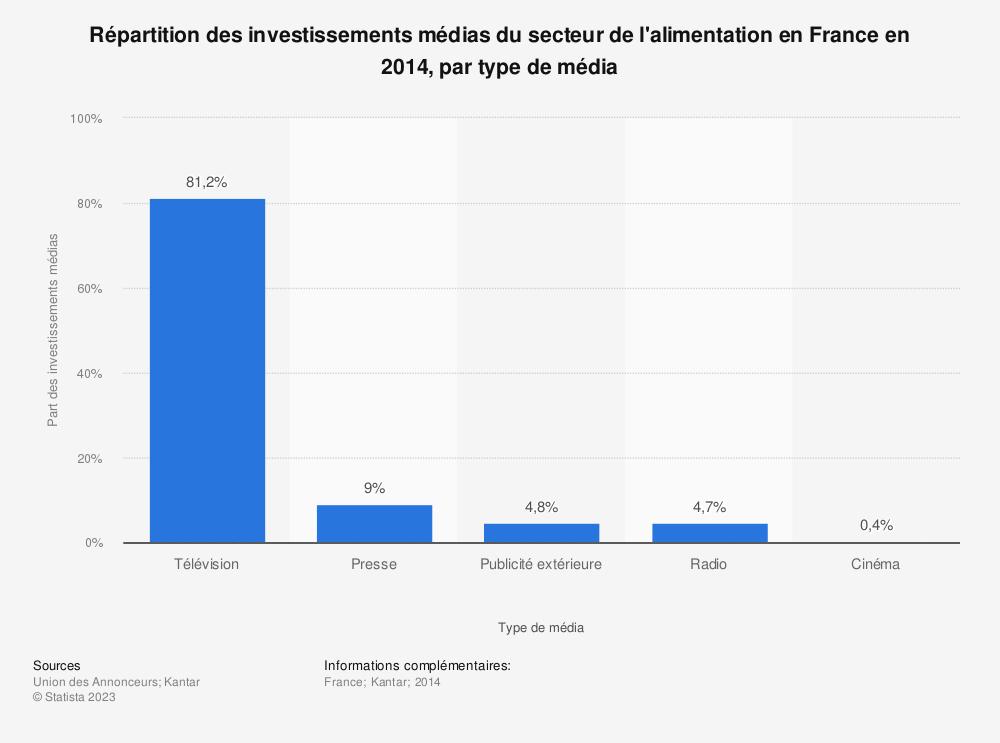 Statistique: Répartition des investissements médias du secteur de l'alimentation en France en 2014, par type de média | Statista