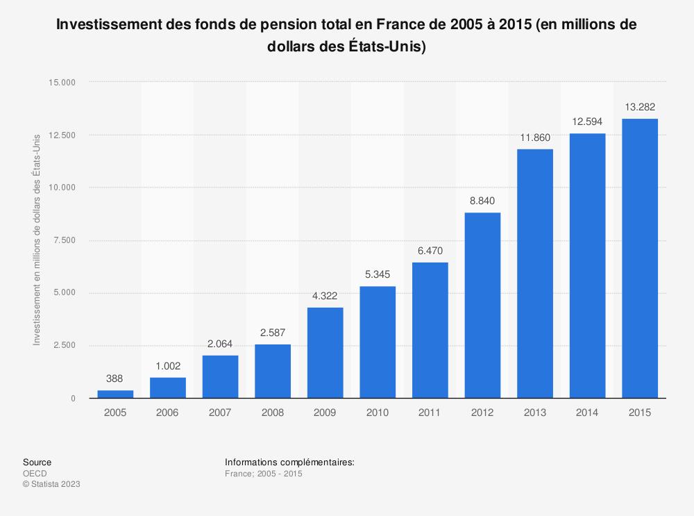 Statistique: Investissement des fonds de pension total en France de 2005 à 2015 (en millions de dollars des États-Unis) | Statista