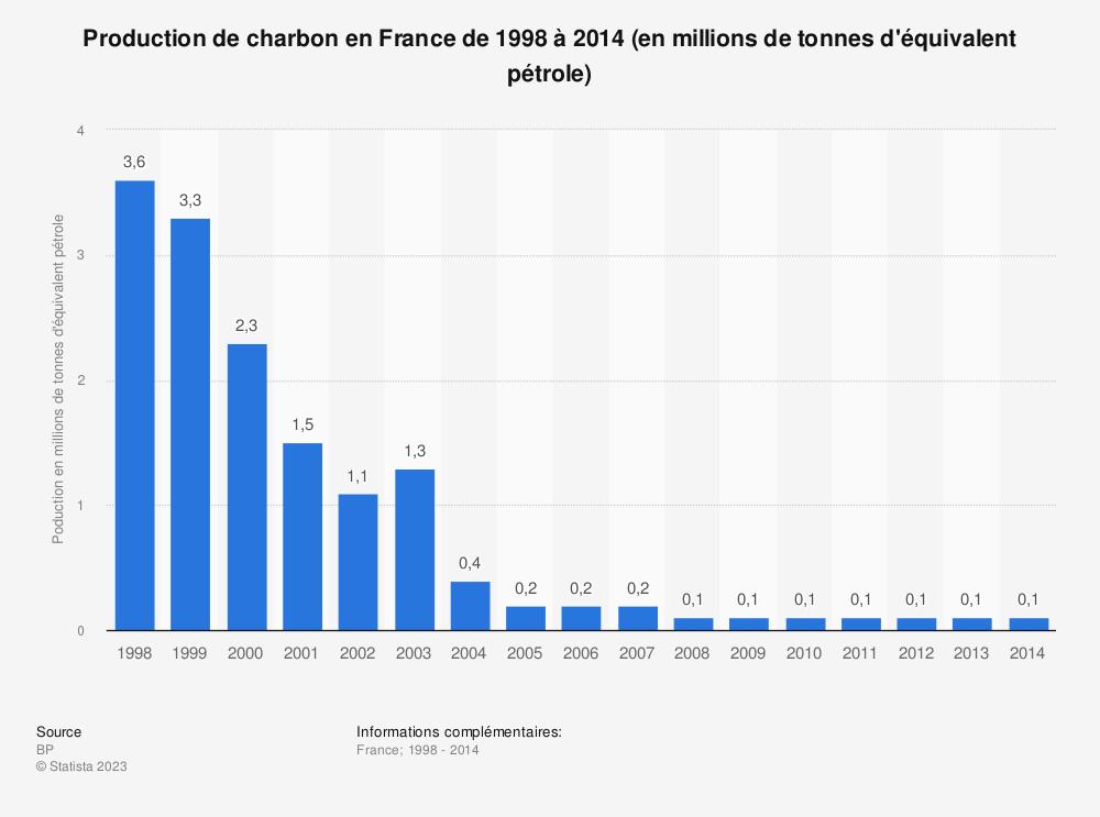 Statistique: Production de charbon en France de 1998 à 2014 (en millions de tonnes d'équivalent pétrole) | Statista