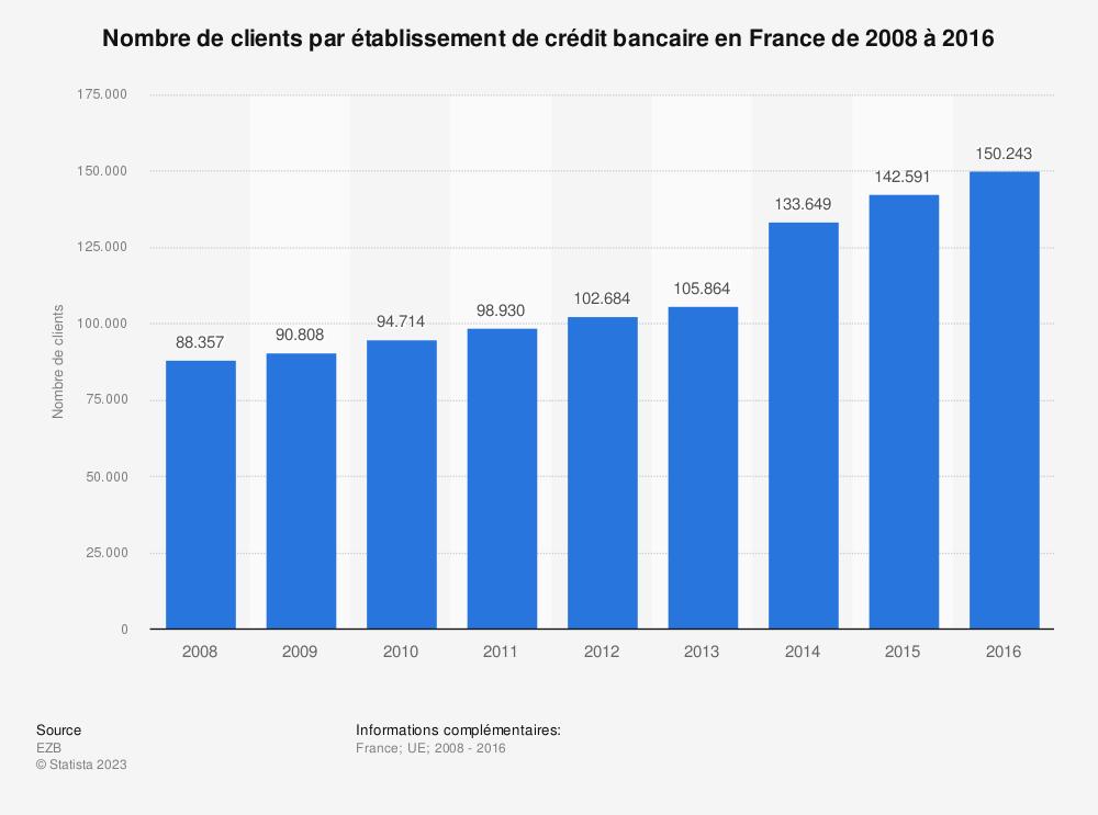 Statistique: Nombre de clients par établissement de crédit bancaire en France de 2008 à 2016 | Statista