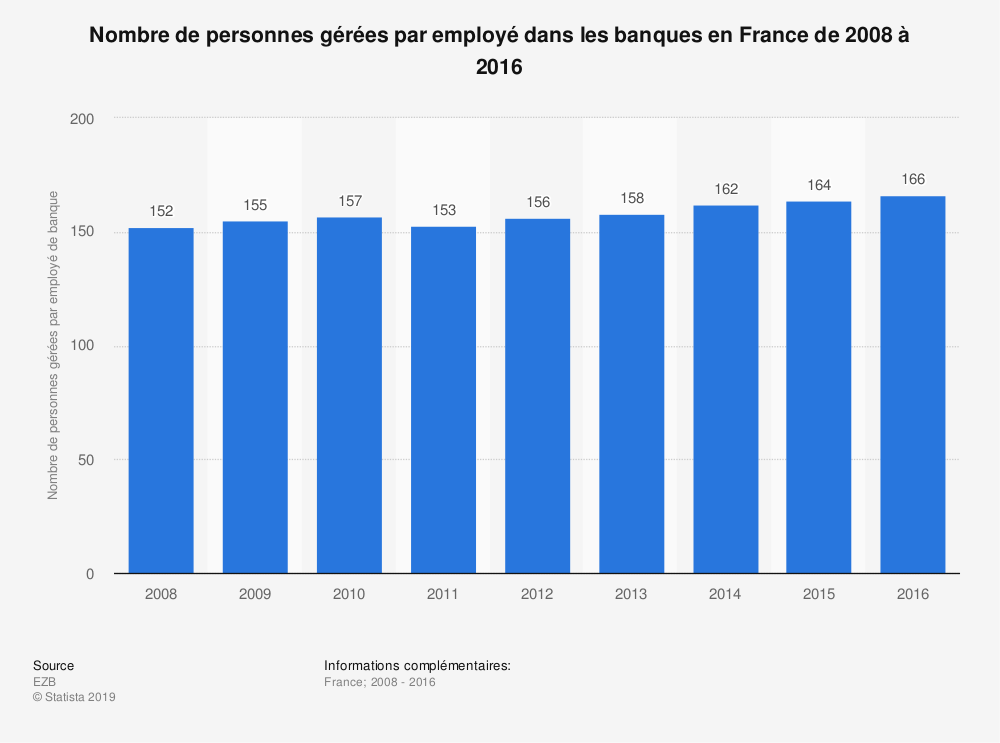 clients g r s par employ de banque france 2008 2014 statistique. Black Bedroom Furniture Sets. Home Design Ideas