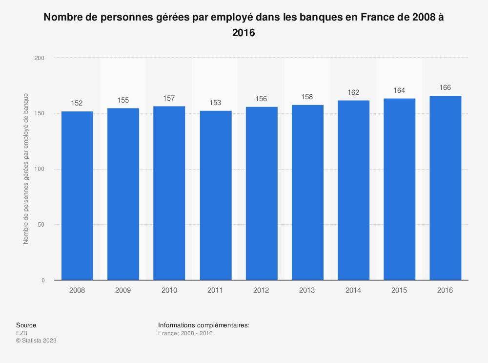 Statistique: Nombre de personnes gérées par employé dans les banques en France de 2008 à 2016 | Statista