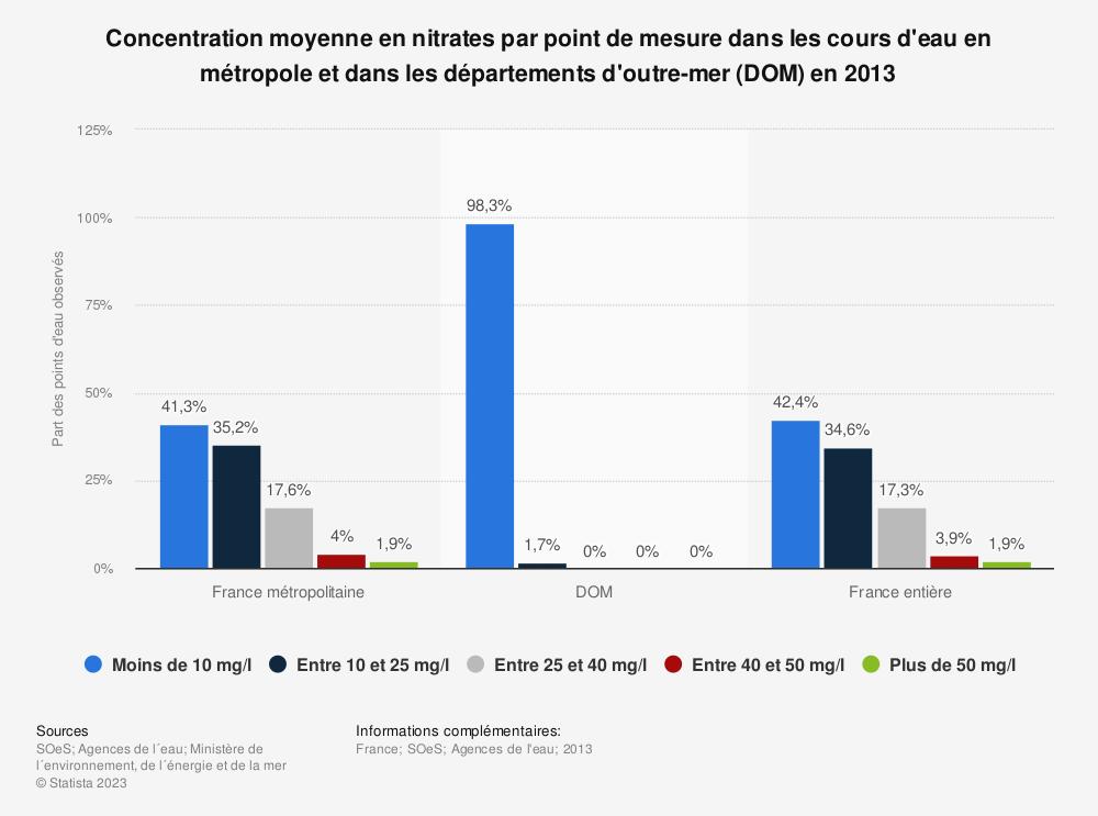Statistique: Concentration moyenne en nitrates par point de mesure dans les cours d'eau en métropole et dans les départements d'outre-mer (DOM) en 2013 | Statista