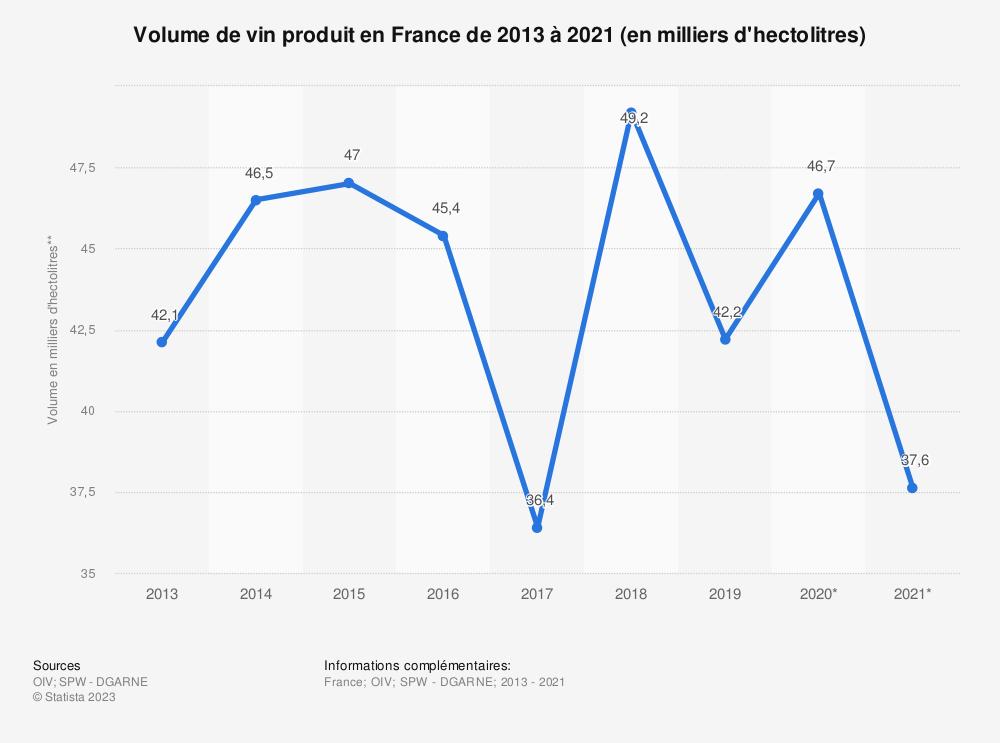Statistique: Volume de vin produit en France de 2013 à 2017* (en milliers d'hectolitres) | Statista