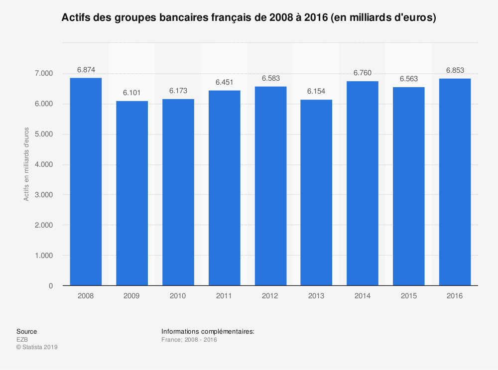 Statistique: Actifs des groupes bancaires français de 2008 à 2016 (en milliards d'euros) | Statista