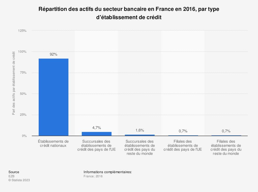 Statistique: Répartition des actifs du secteur bancaire en France en 2016, par type d'établissement de crédit | Statista