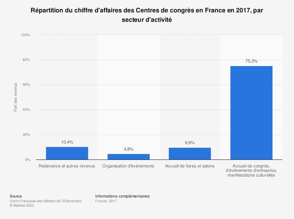 Statistique: Répartition du chiffre d'affaires des Centres de congrès en France en 2017, par secteur d'activité | Statista