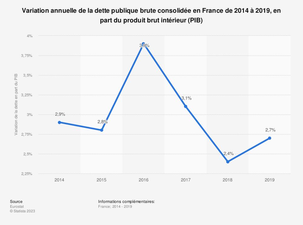 Statistique: Variation annuelle de la dette publique brute consolidée en France de 2014 à 2018, en part du produit brut intérieur (PIB)  | Statista