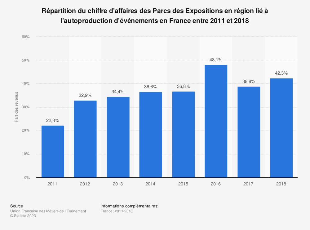 Statistique: Répartition du chiffre d'affaires des Parcs des Expositions en région lié à l'autoproduction d'événements en France entre 2011 et 2018 | Statista
