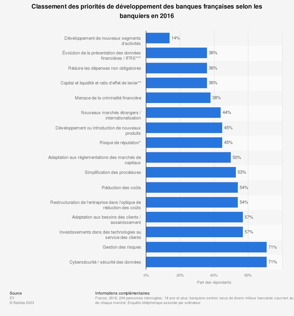 Statistique: Classement des priorités de développement des banques françaises selon les banquiers en 2016 | Statista