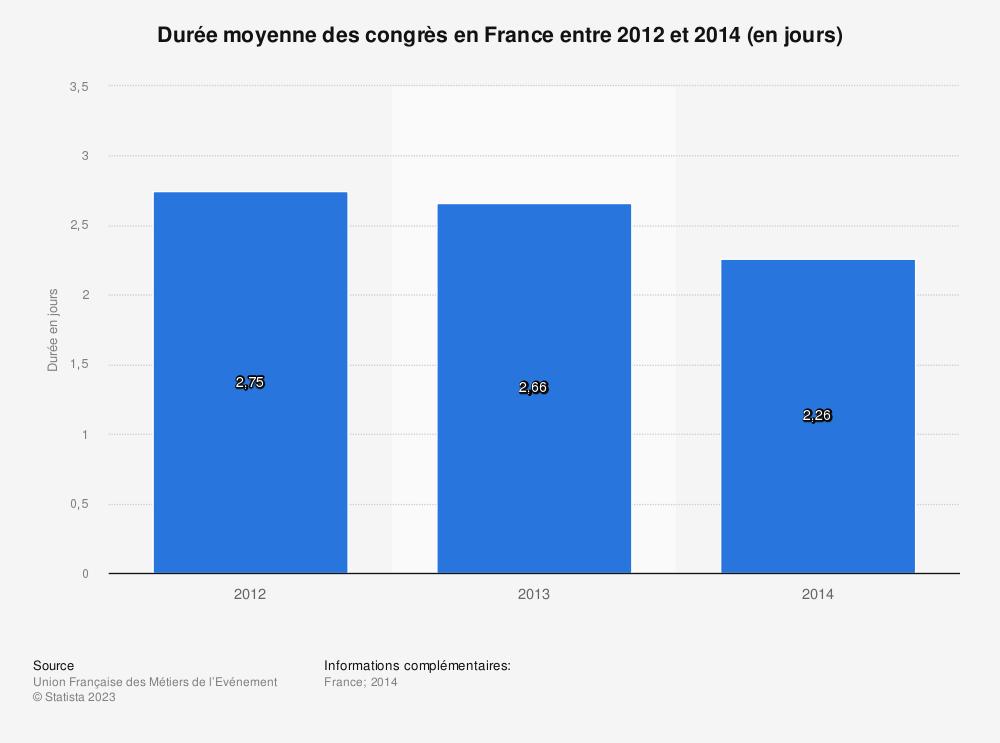Statistique: Durée moyenne des congrès en France entre 2012 et 2014 (en jours) | Statista