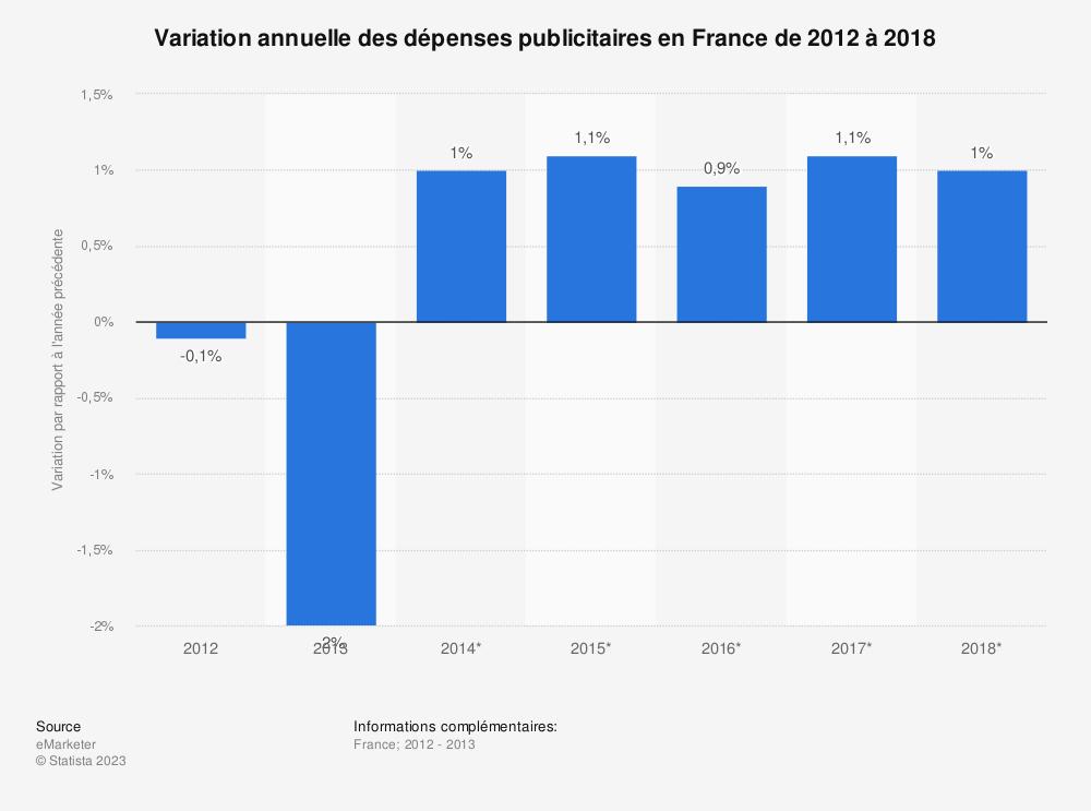 Statistique: Variation annuelle des dépenses publicitaires en France de 2012 à 2018 | Statista