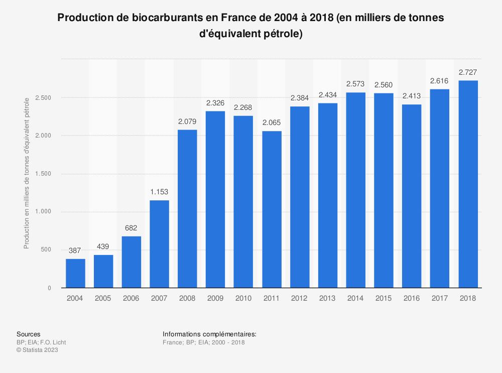 Statistique: Production de biocarburants en France de 2004 à 2018 (en milliers de tonnes d'équivalent pétrole) | Statista