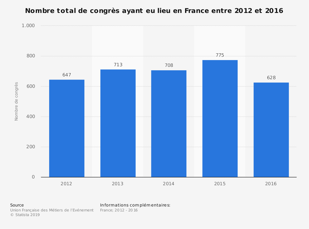 Statistique: Nombre total de congrès ayant eu lieu en France entre 2012 et 2016 | Statista