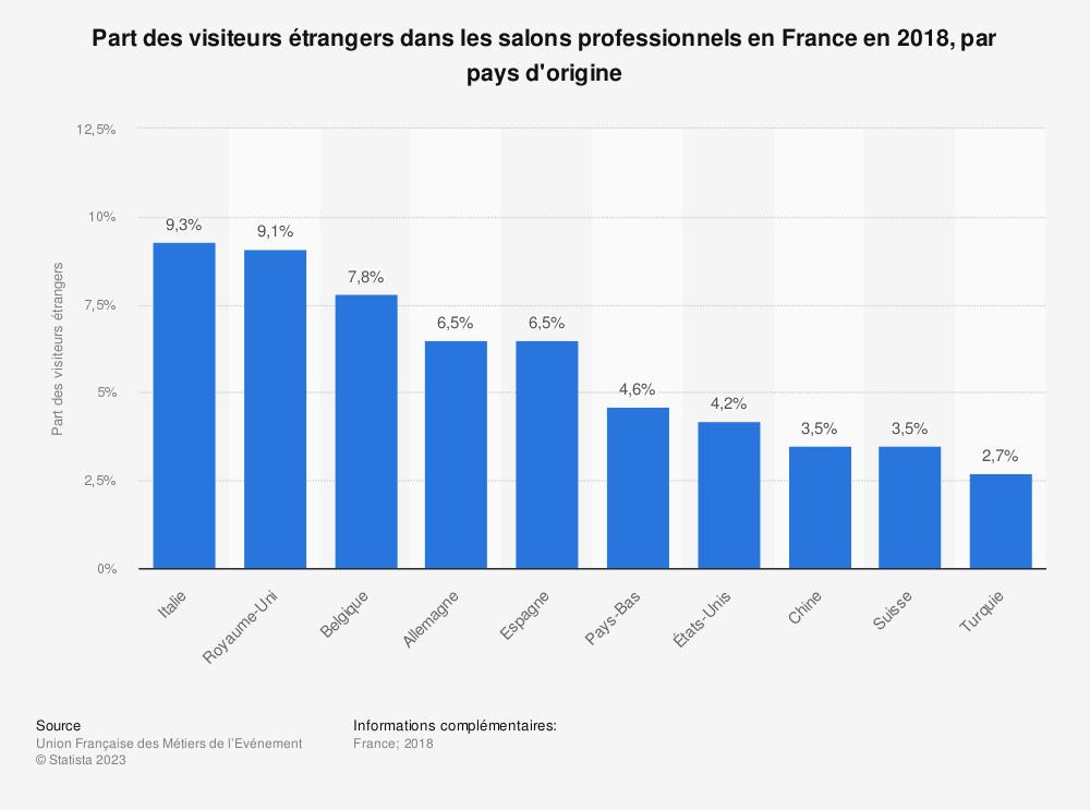 Statistique: Part des visiteurs étrangers dans les salons professionnels en France en 2017, par pays d'origine | Statista