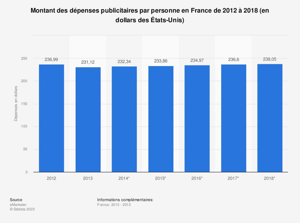 Statistique: Montant des dépenses publicitaires par personne en France de 2012 à 2018 (en dollars des États-Unis) | Statista