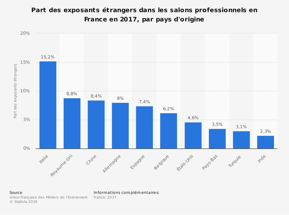 Statistique: Part des exposants étrangers dans les salons professionnels en France en 2017, par pays d'origine | Statista
