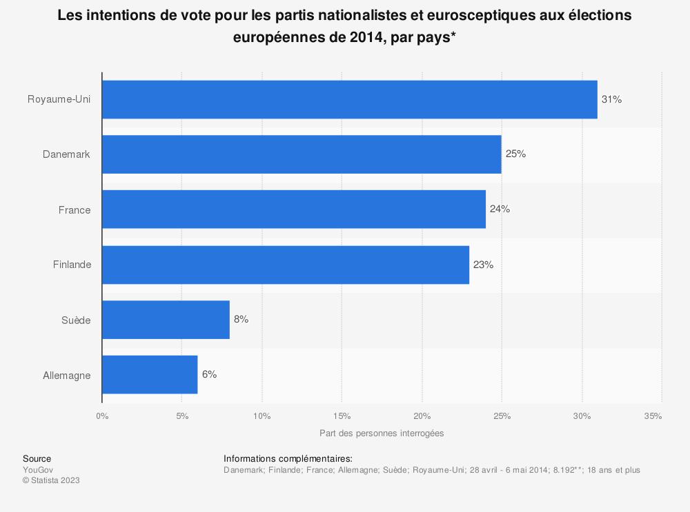Statistique: Les intentions de vote pour les partis nationalistes et eurosceptiques aux élections européennes de 2014, par pays* | Statista