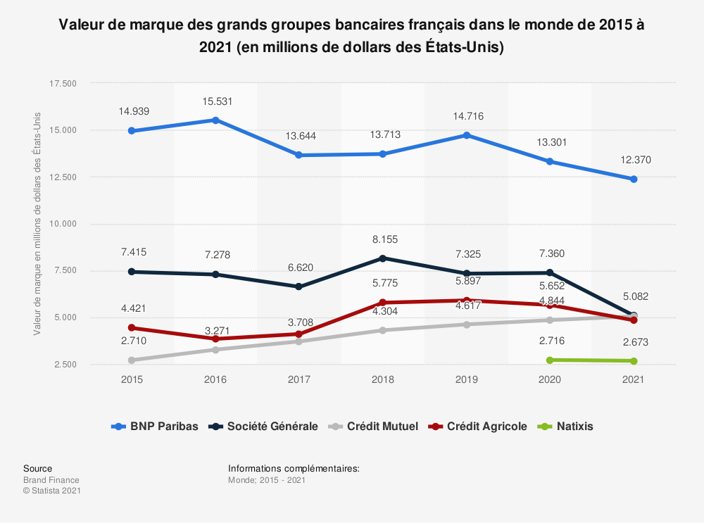 Statistique: Valeur de marque des grands groupes bancaires français dans le monde de 2015 à 2021 (en millions de dollars des États-Unis) | Statista