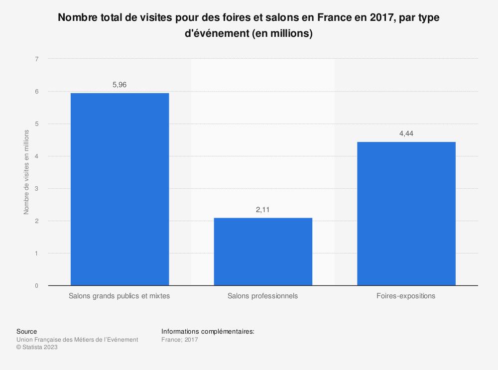 Statistique: Nombre total de visites pour des foires et salons en France en 2017, par type d'événement (en millions) | Statista
