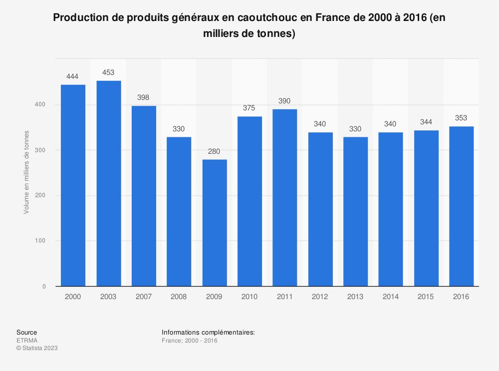 Statistique: Production de produits généraux en caoutchouc en France de 2000 à 2016 (en milliers de tonnes) | Statista