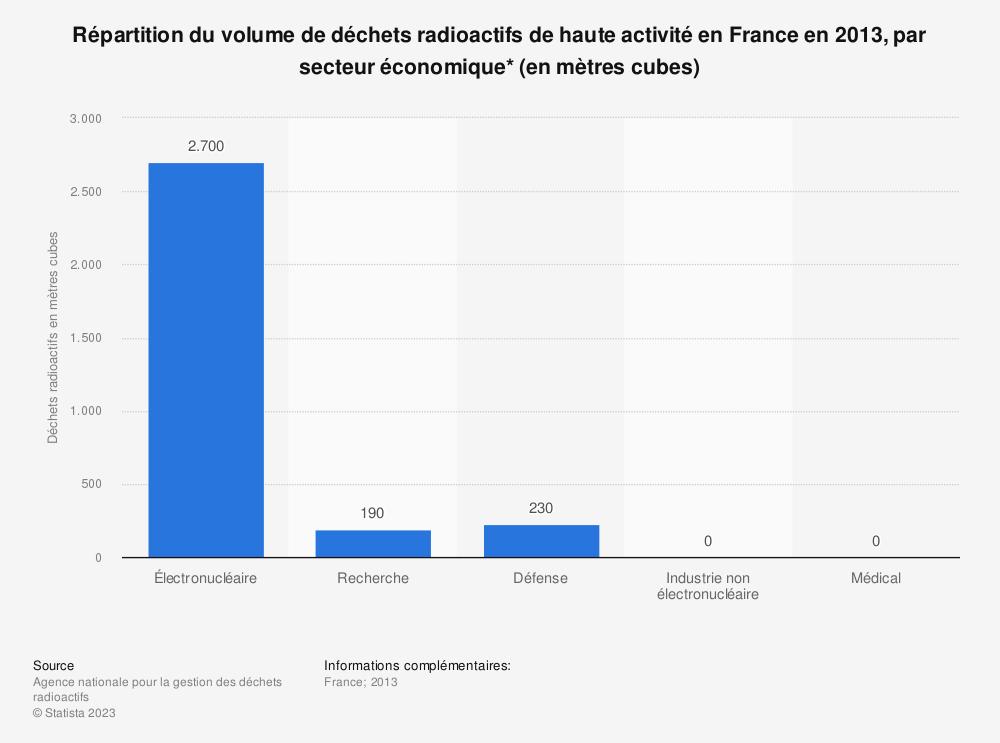 Statistique: Répartition du volume de déchets radioactifs de haute activité en France en 2013, par secteur économique* (en mètres cubes) | Statista