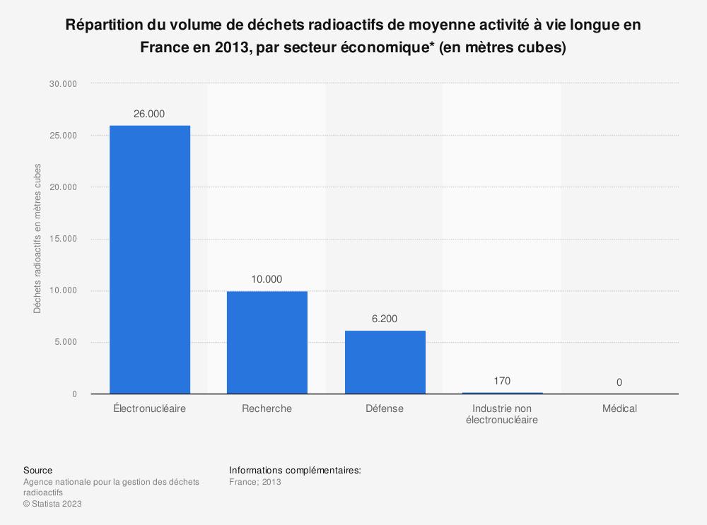 Statistique: Répartition du volume de déchets radioactifs de moyenne activité à vie longue en France en 2013, par secteur économique* (en mètres cubes) | Statista