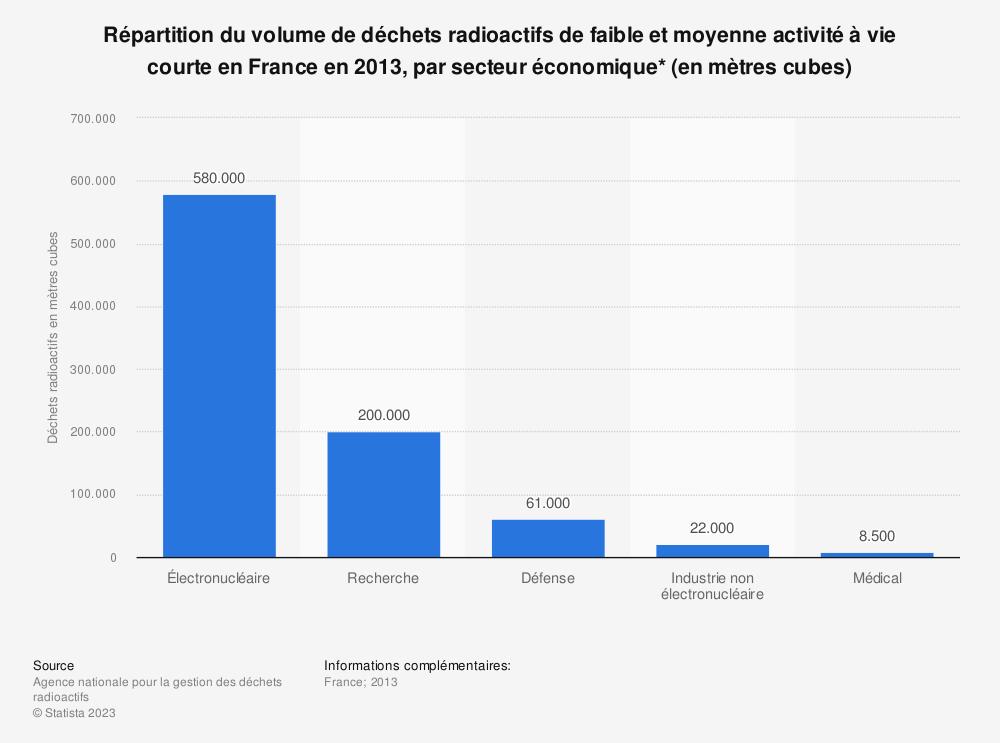 Statistique: Répartition du volume de déchets radioactifs de faible et moyenne activité à vie courte en France en 2013, par secteur économique* (en mètres cubes)   Statista