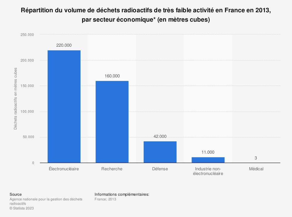 Statistique: Répartition du volume de déchets radioactifs de très faible activité en France en 2013, par secteur économique* (en mètres cubes) | Statista