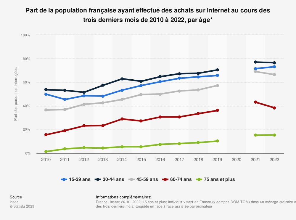 Statistique: Part de la population française ayant effectué des achats sur Internet au cours des trois derniers mois de 2010 à 2018, par âge* | Statista