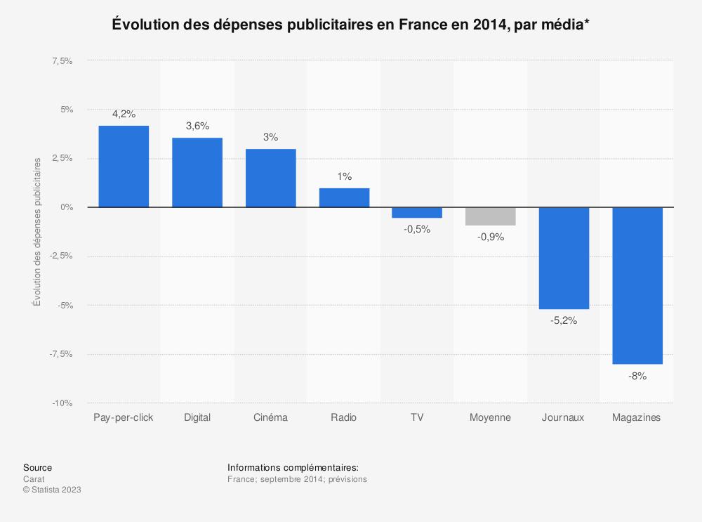 Statistique: Évolution des dépenses publicitaires en France en 2014, par média* | Statista