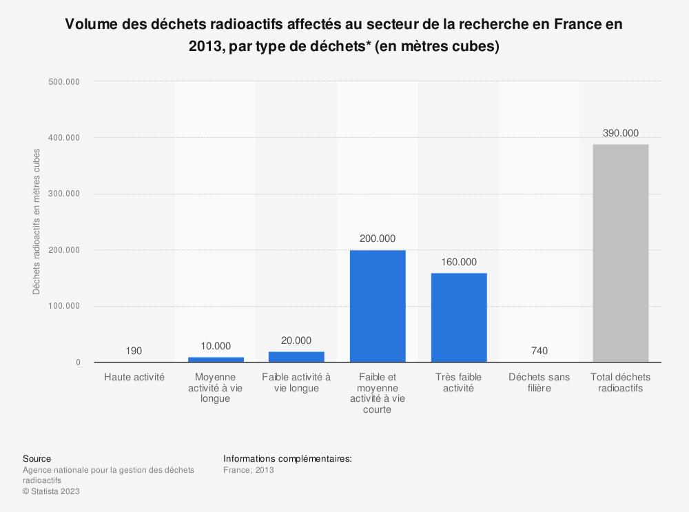 Statistique: Volume des déchets radioactifs affectés au secteur de la recherche en France en 2013, par type de déchets* (en mètres cubes) | Statista