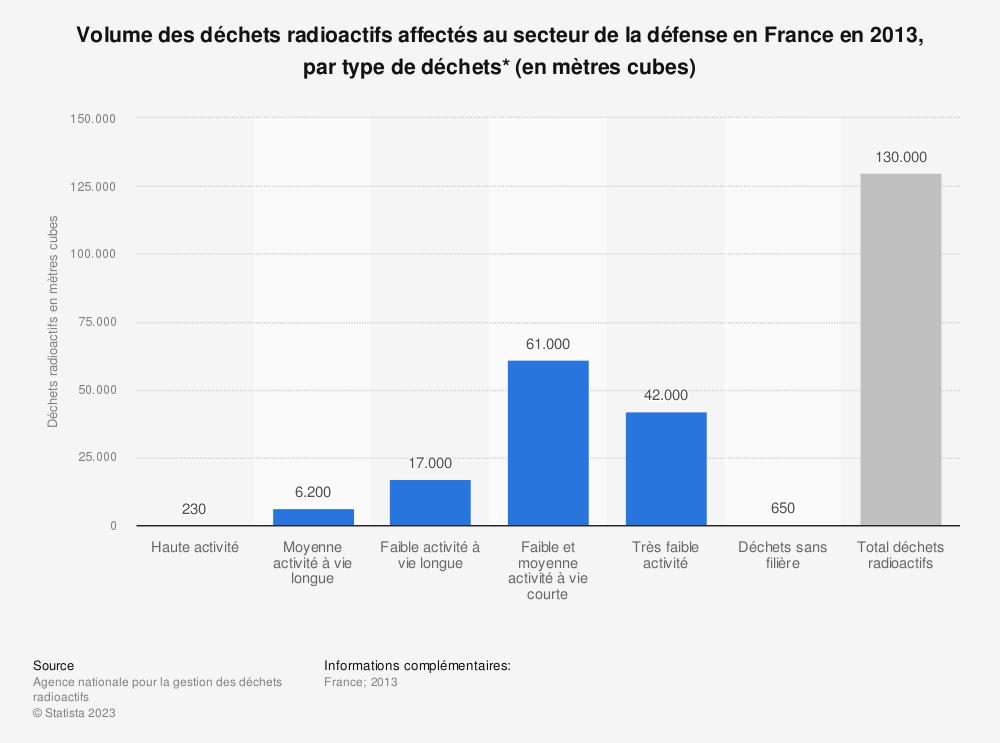 Statistique: Volume des déchets radioactifs affectés au secteur de la défense en France en 2013, par type de déchets* (en mètres cubes) | Statista