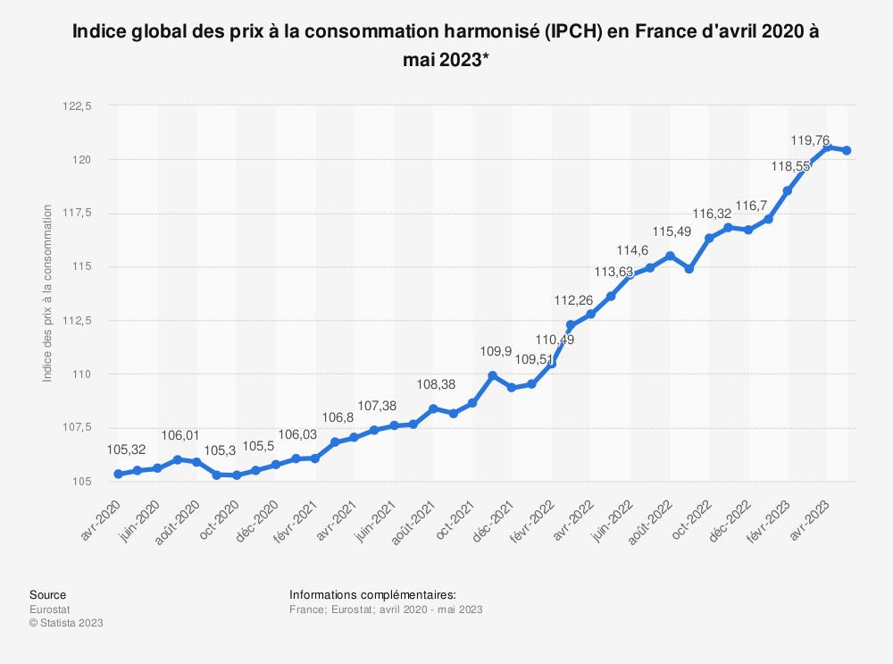 Statistique: Indice global des prix à la consommation harmonisé (IPCH) en France de avril 2020 à avril 2021* | Statista