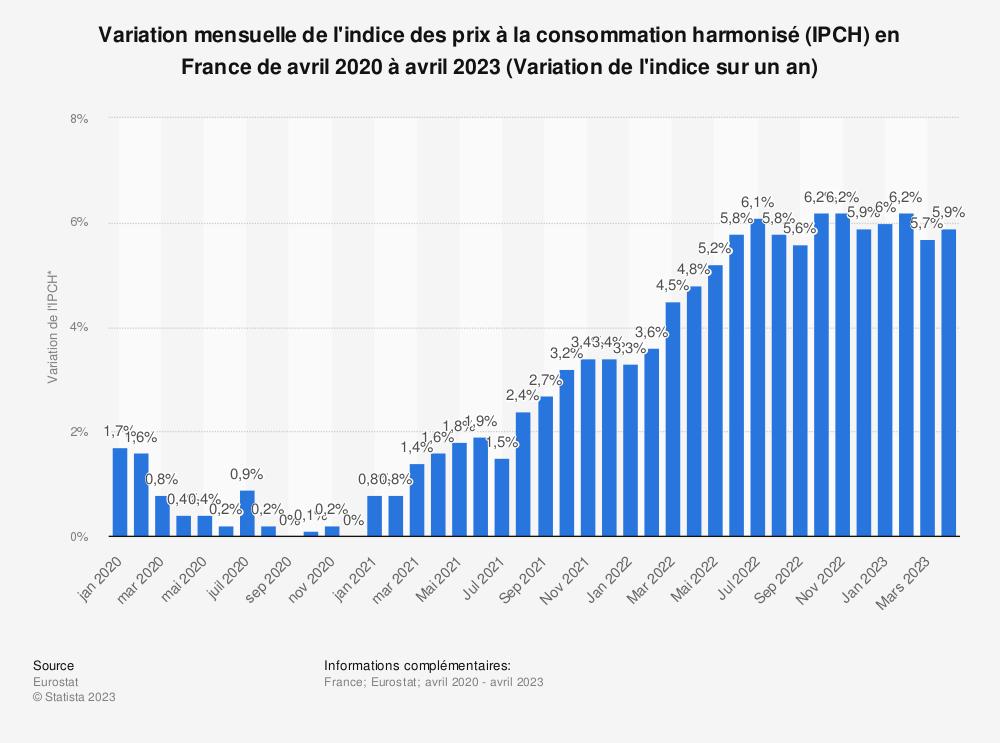 Statistique: Variation mensuelle de l'indice des prix à la consommation harmonisé (IPCH) en France de janvier 2019 à janvier 2020 (comparé au mois de l'année précédente) | Statista