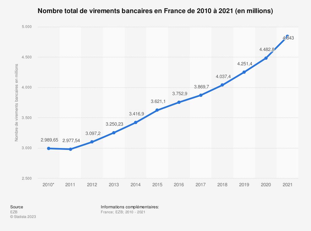 Statistique: Nombre total de virements bancaires en France de 2010 à 2018 (en millions) | Statista