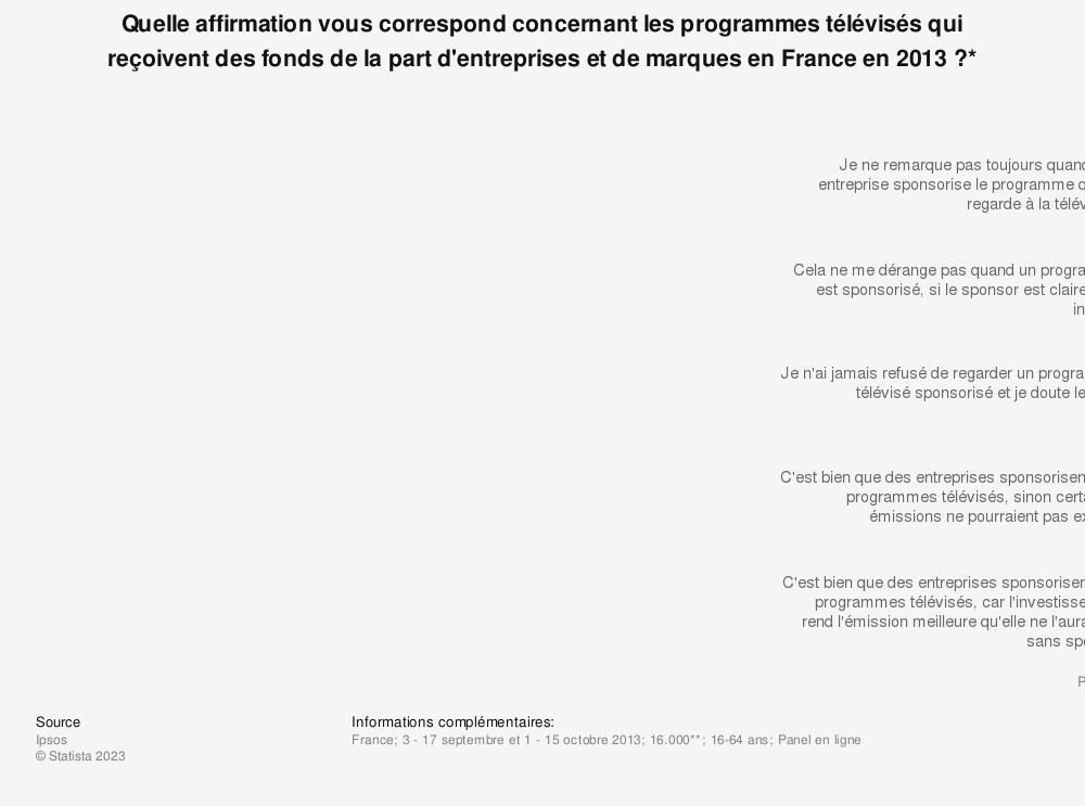 Statistique: Quelle affirmation vous correspond concernant les programmes télévisés qui reçoivent des fonds de la part d'entreprises et de marques en France en 2013?* | Statista