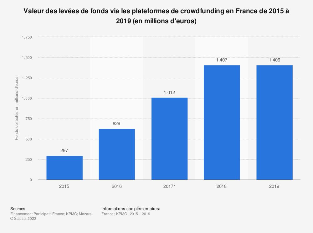 Statistique: Valeur des levées de fonds via les plateformes de crowdfunding en France de 2015 à 2018 (en millions d'euros) | Statista