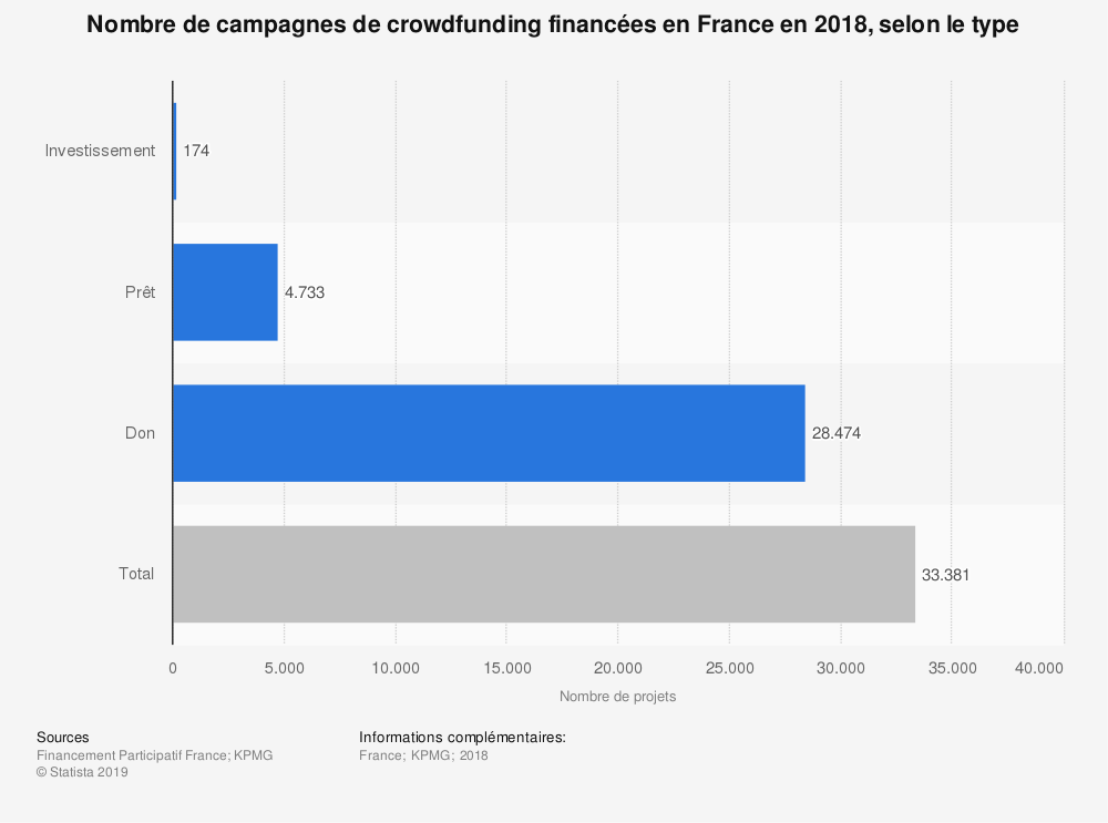Statistique: Nombre de campagnes de crowdfunding financées en France en 2018, selon le type | Statista