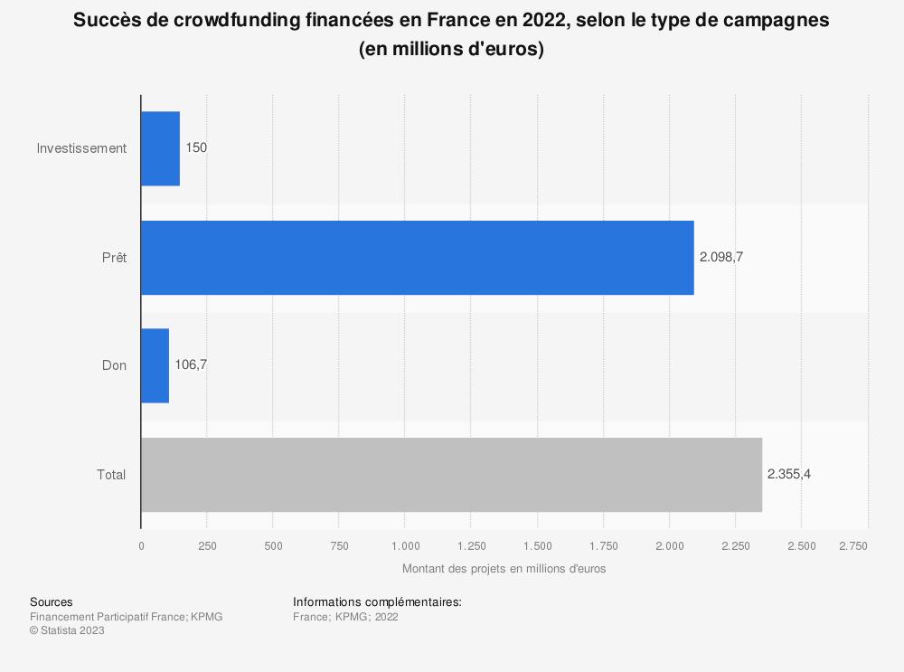 Statistique: Taux de succès des campagnes de crowdfunding en France en 2016, par type de campagne   Statista