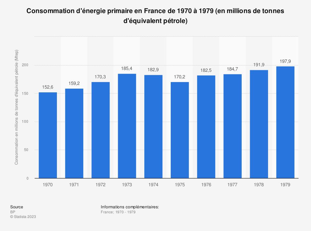 Statistique: Consommation d'énergie primaire en France de 1970 à 1979 (en millions de tonnes d'équivalent pétrole) | Statista