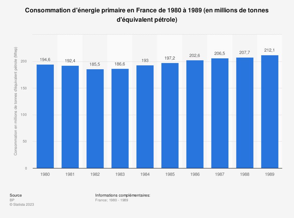 Statistique: Consommation d'énergie primaire en France de 1980 à 1989 (en millions de tonnes d'équivalent pétrole) | Statista