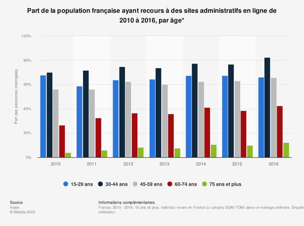 Statistique: Part de la population française ayant recours à des sites administratifs en ligne de 2010 à 2016, par âge* | Statista